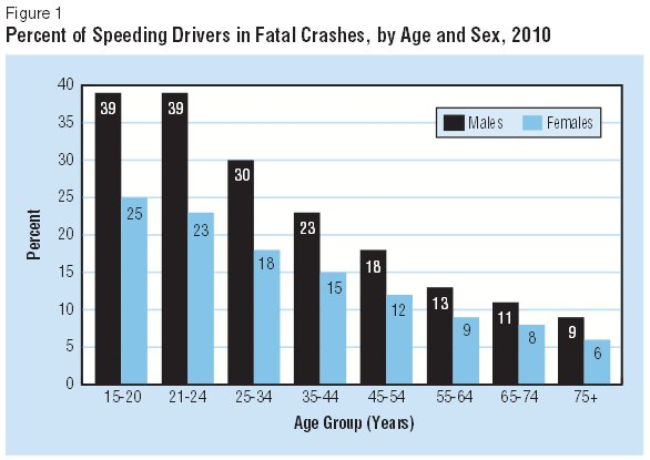 Fatal Crashes by Age and Sex 2010