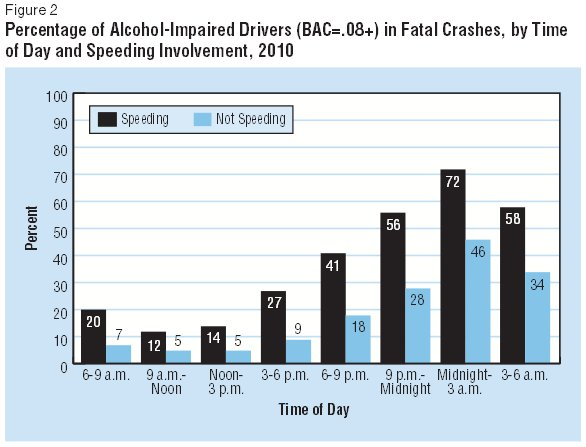 Percentage of Alcohol-Impaired Drivers Chart