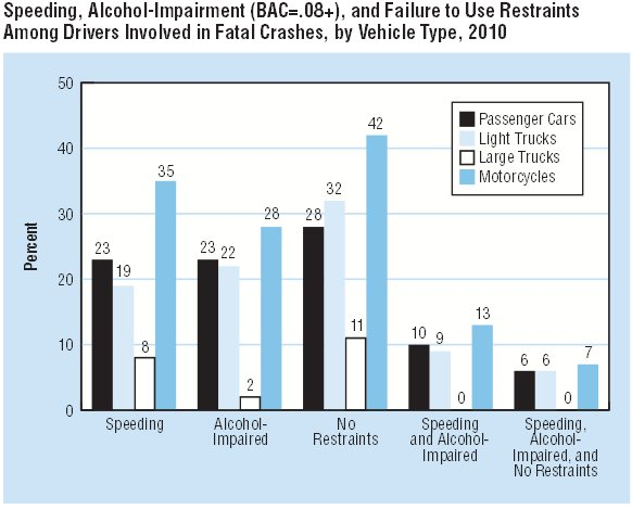 Fatal Crashes by Vehicle Type 2010